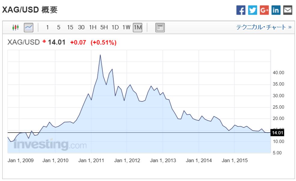 銀価格の月足チャート