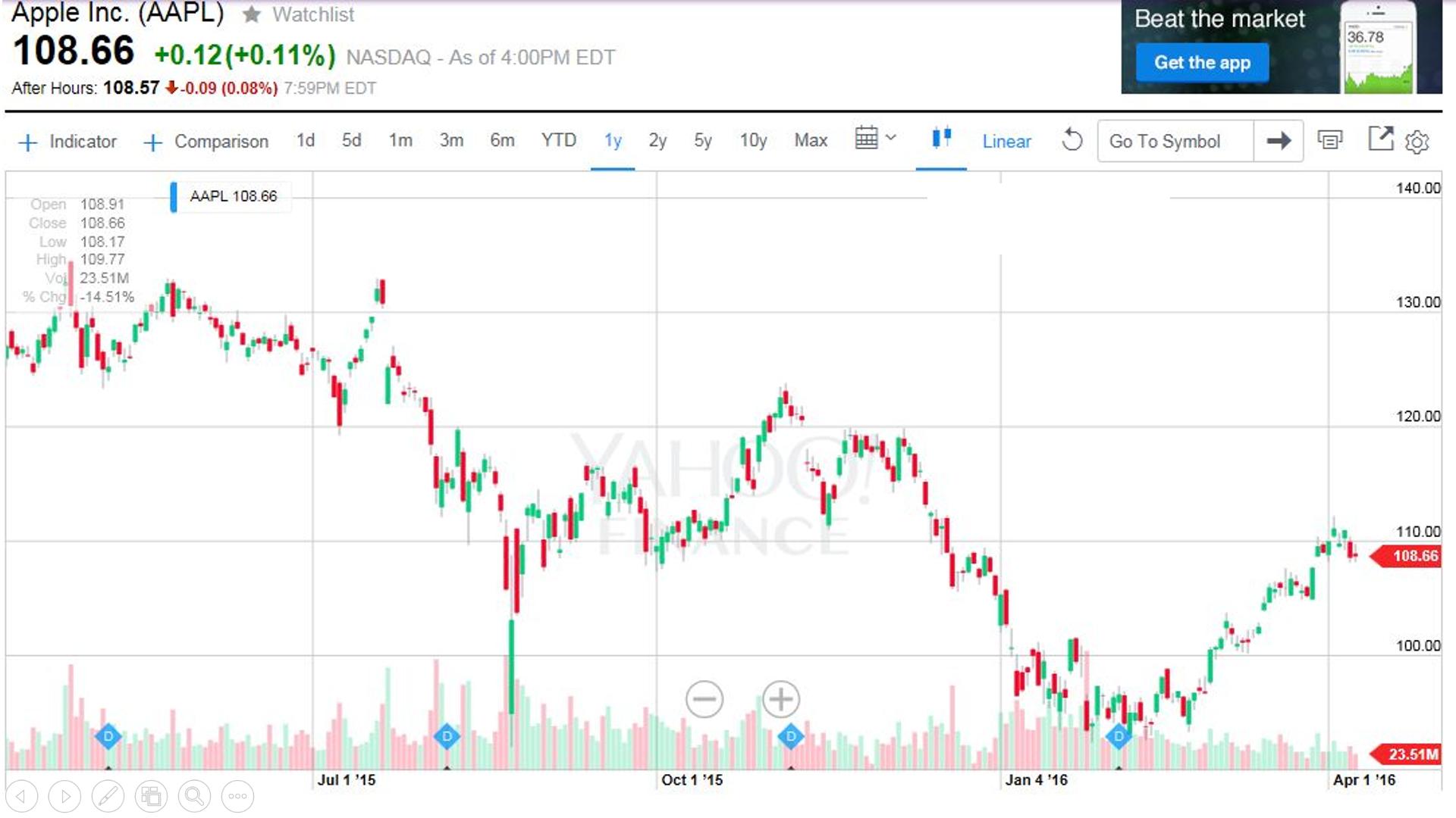 appleの株価チャート