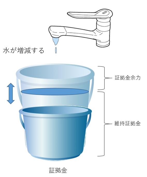 水が増えて維持証拠金が変動するイメージ