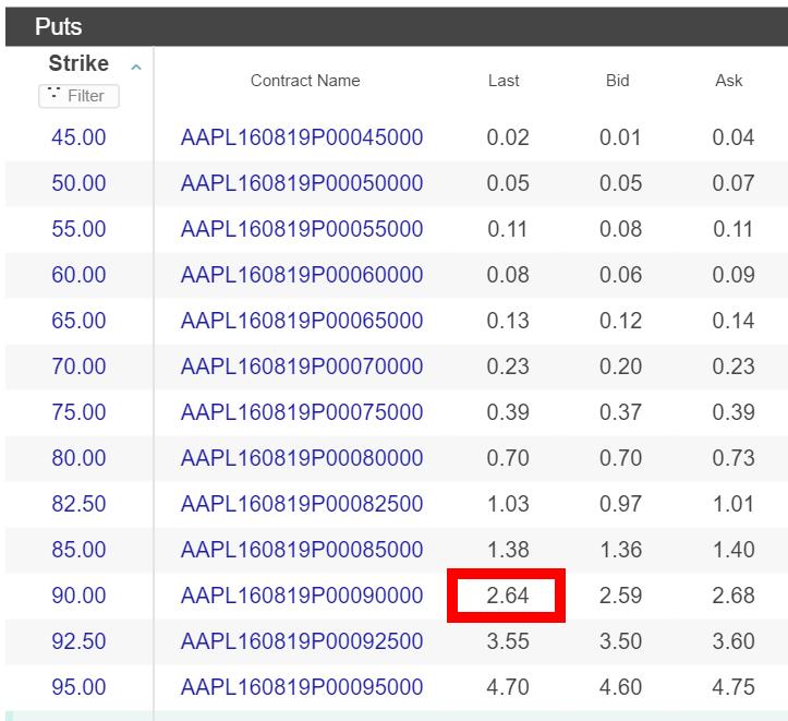 8月満期のAppleプットオプションの価格表
