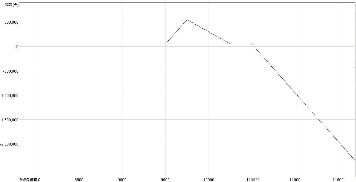 コールレシオスプレッド損益グラフ