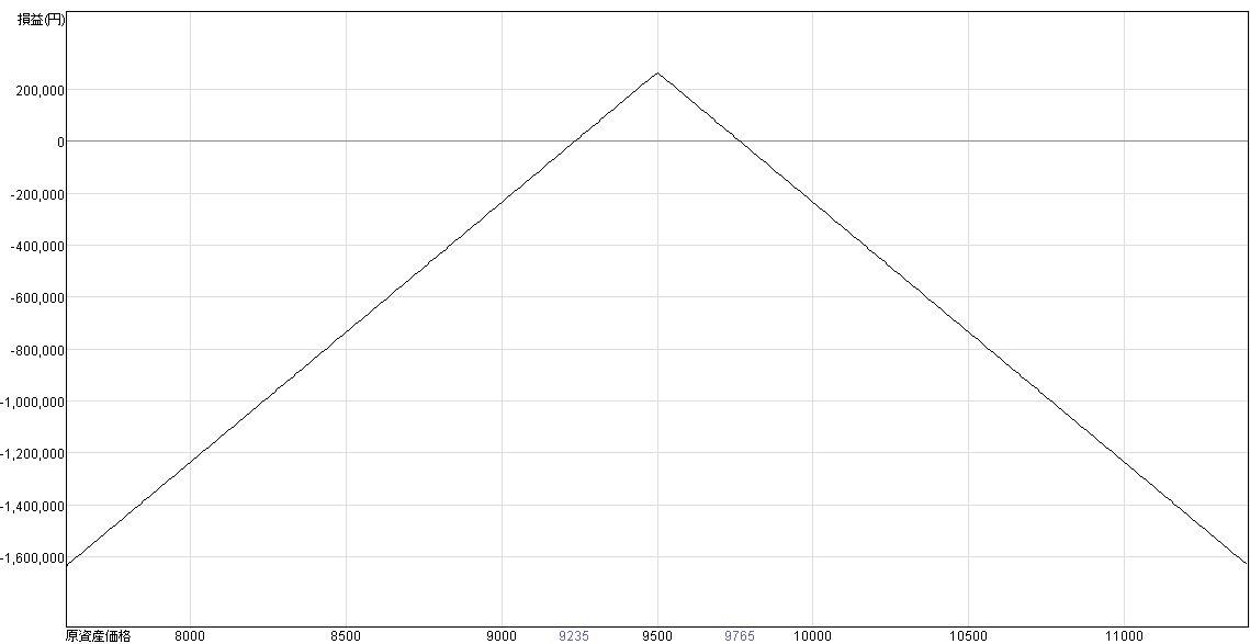 ショートストラドル損益グラフ