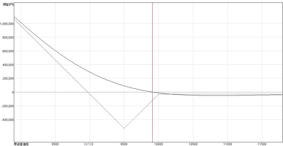 9500-10000損益グラフ